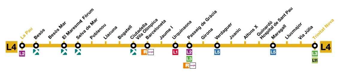 Line 4 (yellow) map of Barcelona metro